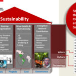 Presentation: Sustainability through People and Technology—Trinidad and Tobago Energy Conference 2019